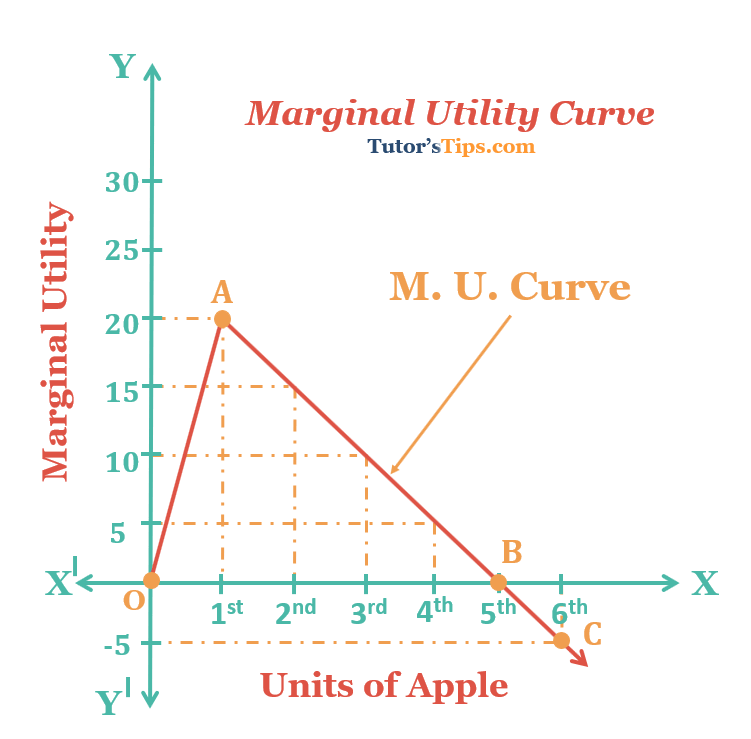 Marginal Utility Curve grap - Utility - Meaning, Definition and types Explain with Examples