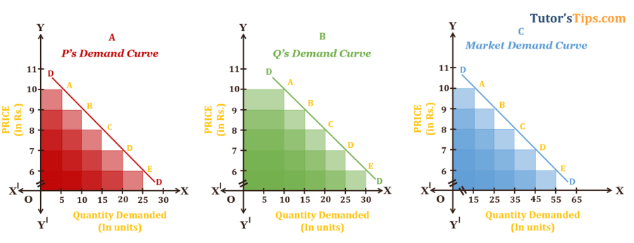 Theory-of-Demand--Market