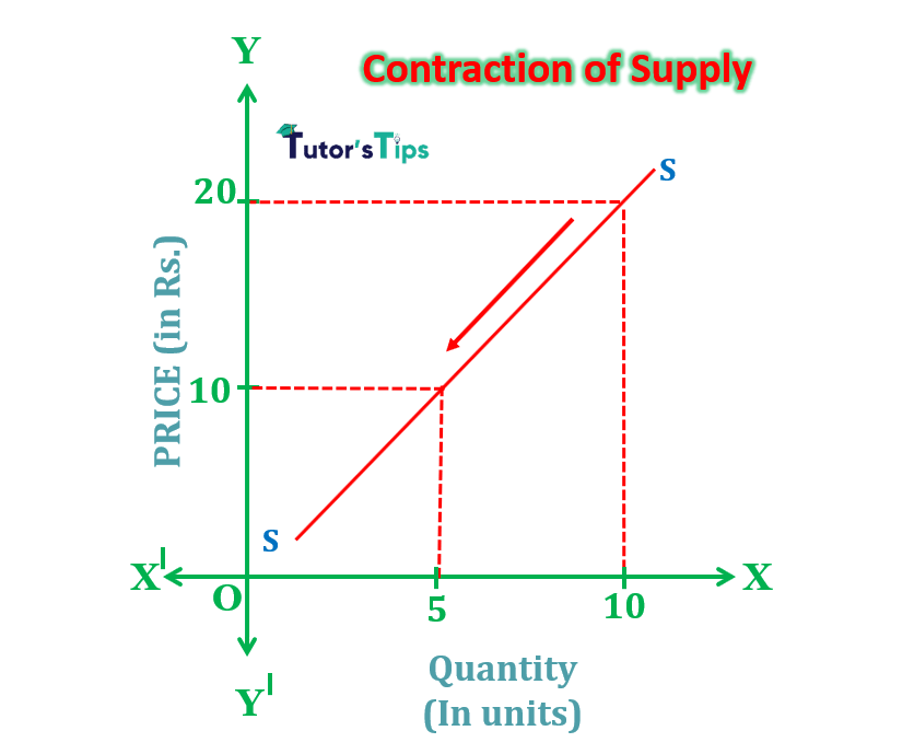 contraction of supply