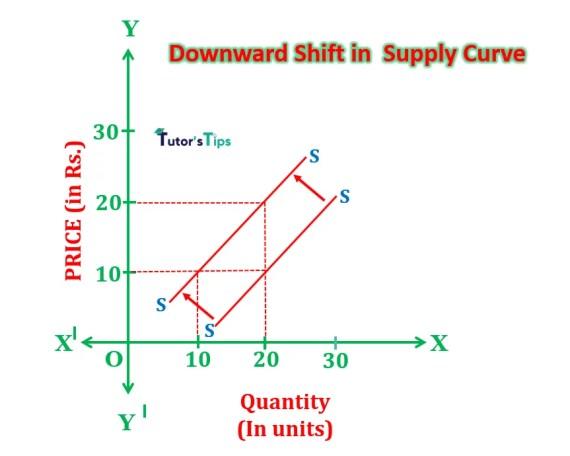 downward shift
