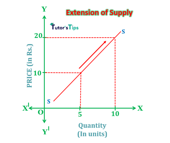 extension of supply