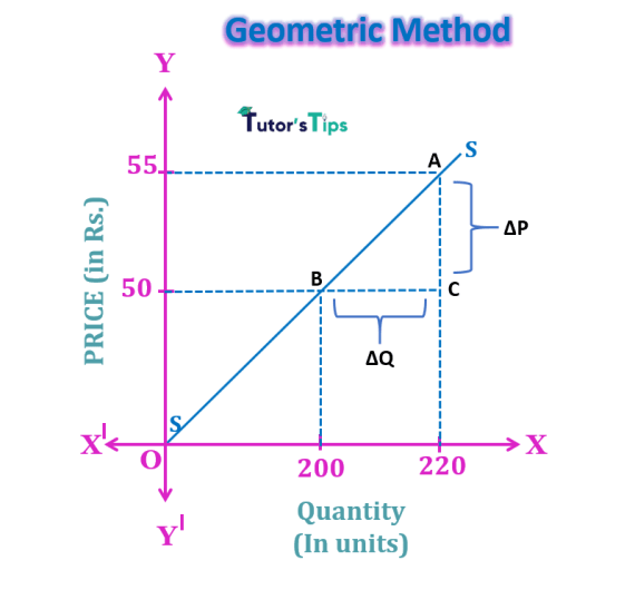 geometric method