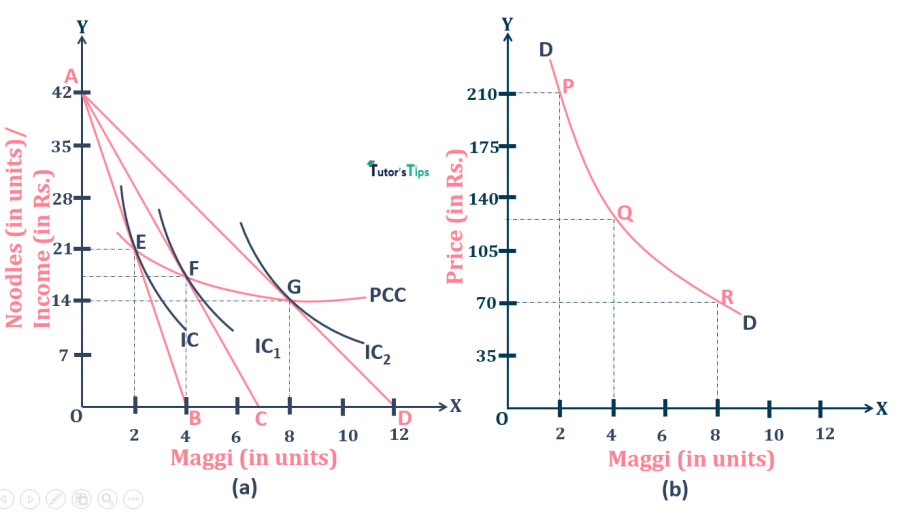 Derivation of Demand curve from PCC - Normal Goods