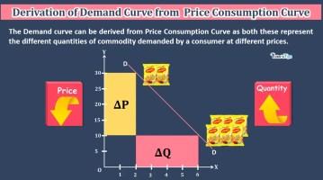 Derivation of Demand curve from PCC min - Business Economics