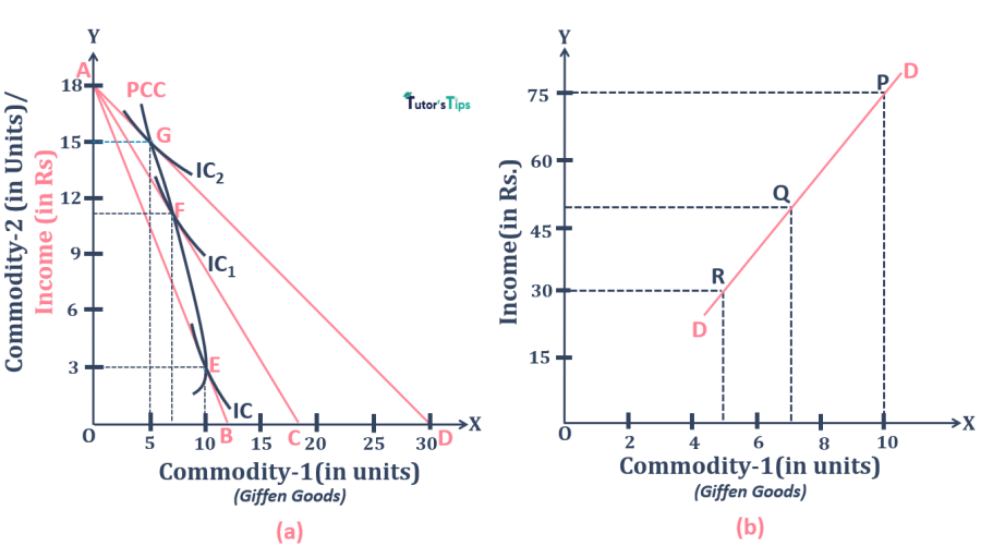 Derivation of the demand curve from Price Consumption Curve-Giffen Goods