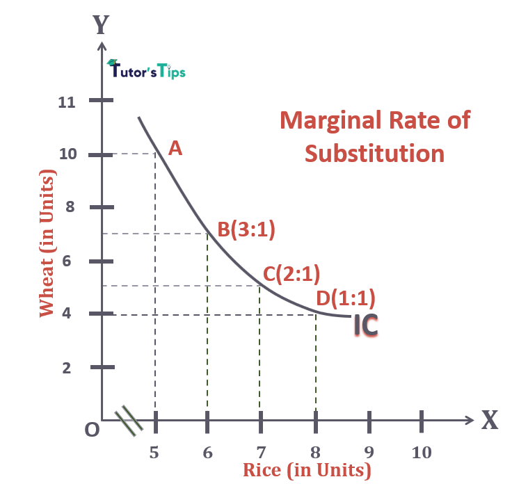 Graphical Representation of Marginal Rate of Substitution