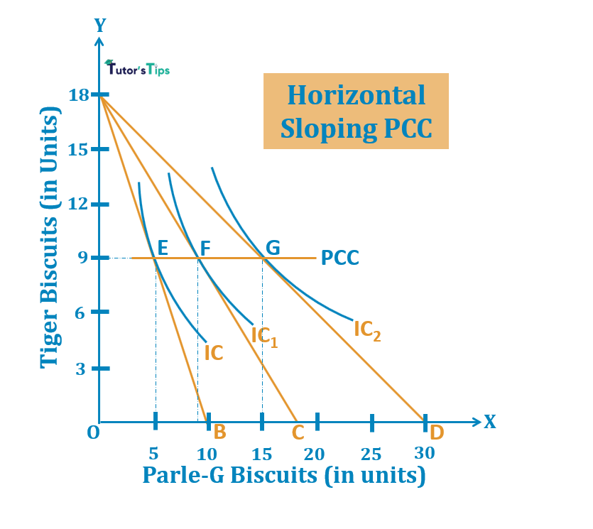 Horizontal Sloping PCC