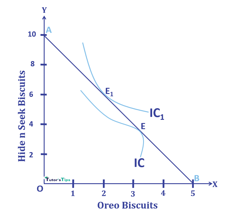 Indifference curve convex to origin