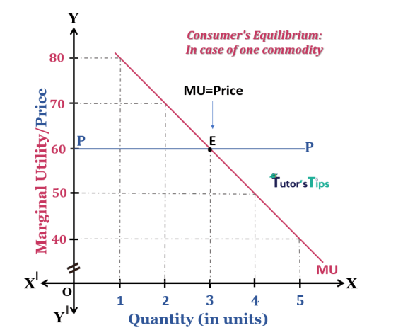 consumer equilibrium-in the case of one commodity