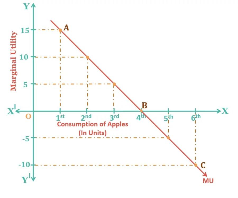 Law of Marginal Utility