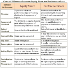 Chart of Difference between Equity Share and Preference share
