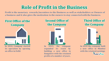 Role of Profit in the Business min - Learn Accounting, GST, Economics and Microsoft Excel