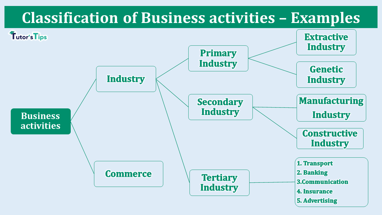 Various types of Business activities – Examples min 1 - Business Studies