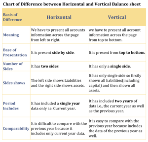 Chart of Difference between Horizontal and Vertical Balance sheet-1-min