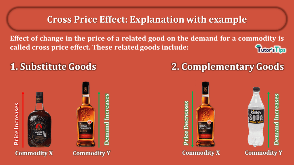 Cross Price Effect - Explanation with example-min