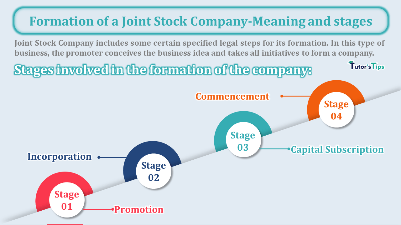 Formation of a Joint Stock Company Meaning and stages min - Business Studies