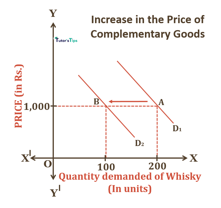 Cross Price Effect: Increase in Price of Complementary Goods