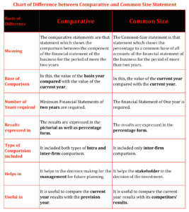 Chart of Difference between Comparative and Common Size Statement-1-min