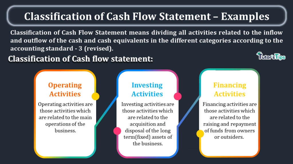 Classification of Cash Flow Statement – Examples-min