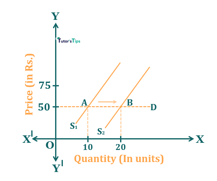 Effect of increase in supply when demand is elastic
