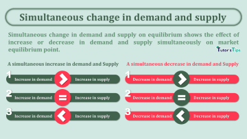 Simultaneous change in demand and supply min - Business Economics