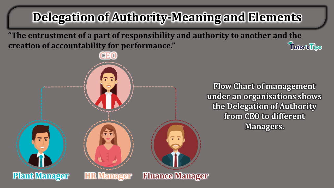 Delegation of Authority Meaning and Elements min - Business Studies