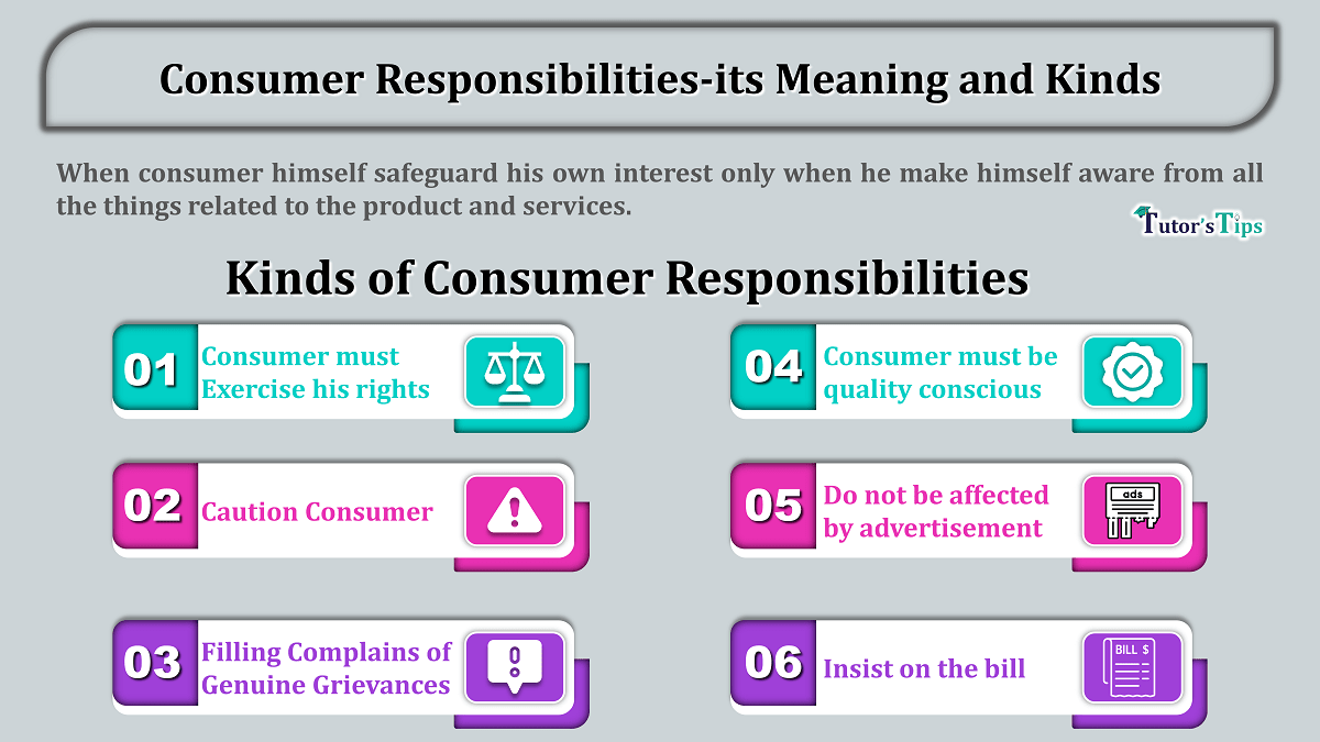Consumer Responsibilities-its Meaning and Kinds