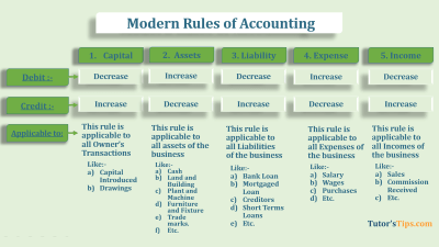 Modern rules of accounting feature image