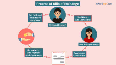 Bills Receivable Feature Image