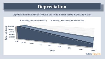 Depreciation feature image