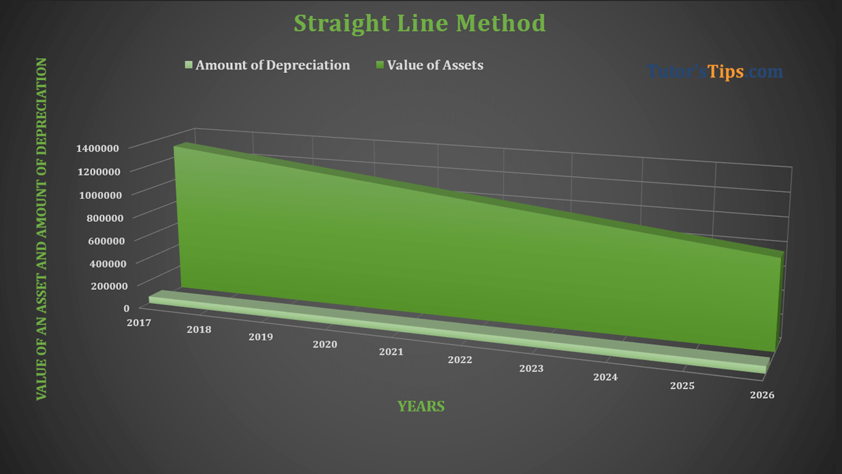 Straight Line Method Feature image