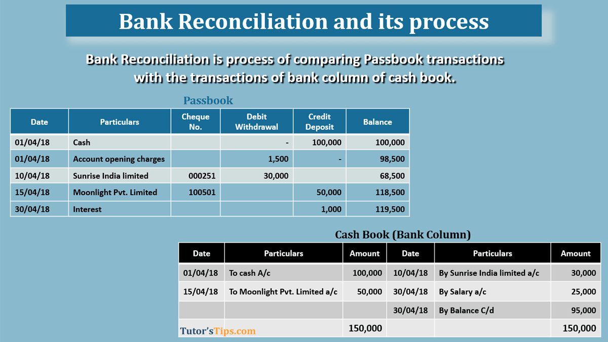 Bank reconciliation -Feature image