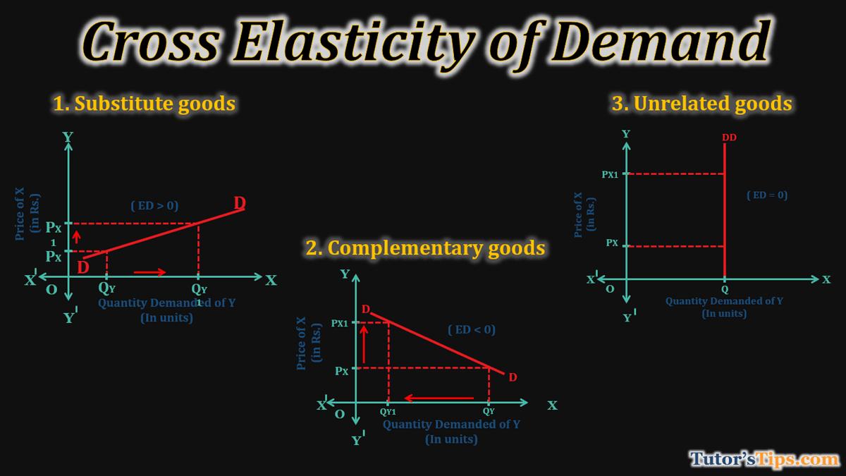Cross-Elasticity-of-Demand