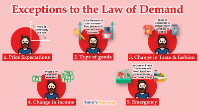 Exceptions-to-the-Law-of-Demand