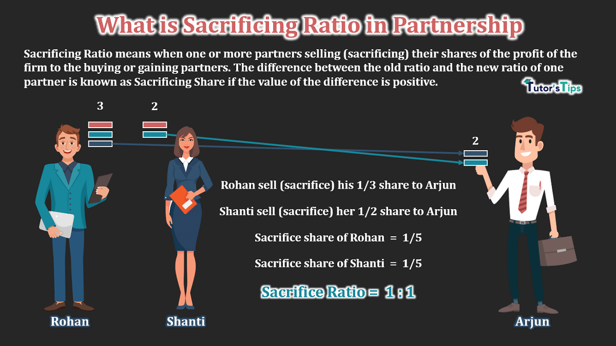 What-is-Sacrificing-Ratio-in-Partnership-min