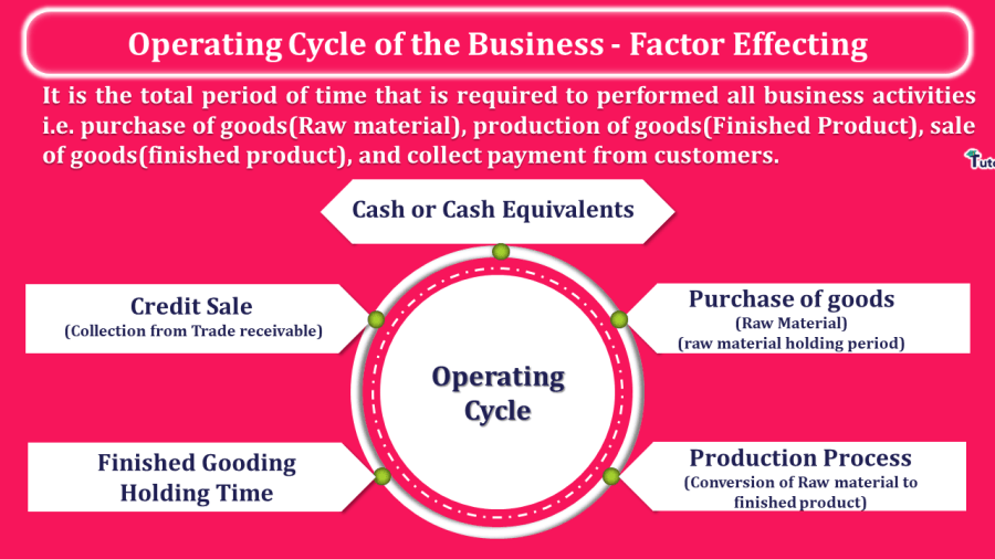 Operating-Cycle-of-the-Business-Factor-Effecting-min