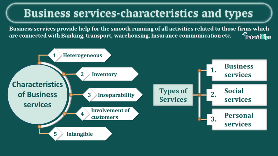https://tutorstips.com/wp-content/uploads/2021/01/Business-services-characteristics-and-types-min.png