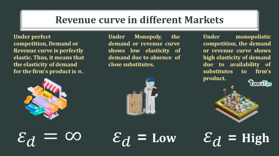 The-elasticity-of-demand-or-revenue-curve-in-different-Markets