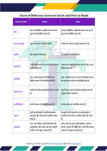 Difference Between Stock and Flow in Hindi