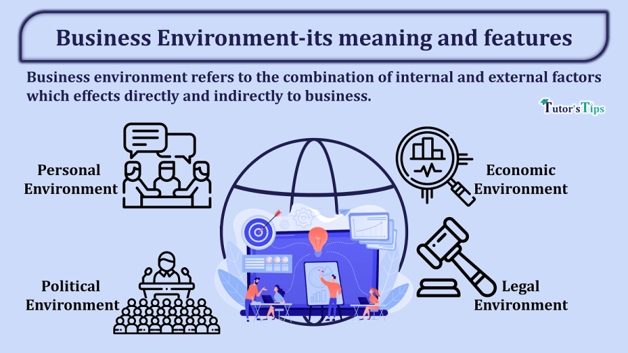 Business-Environment-its-meaning-features-and-components-min
