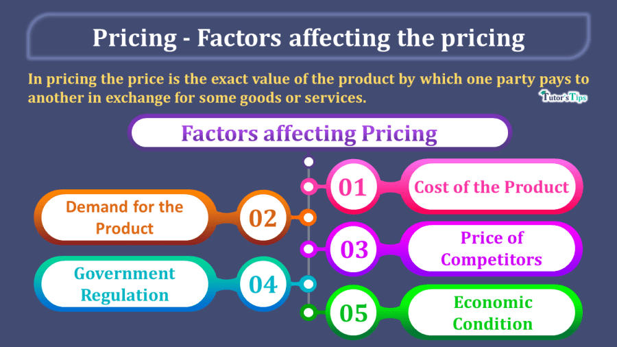 Pricing-Its-meaning-and-Factors-affecting-the-pricing-min