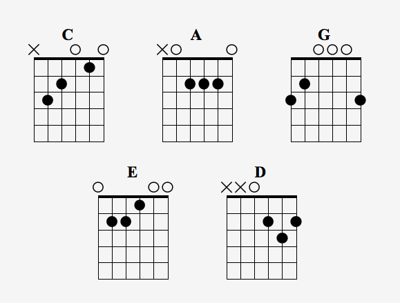 Just a recommendation: LEARN YOUR SCALES! : Guitar