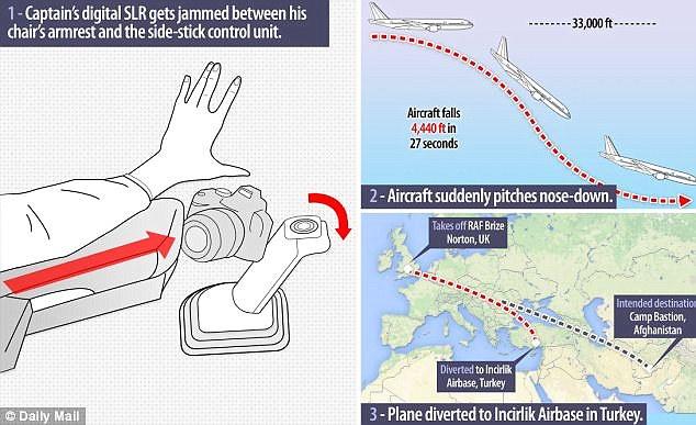 DSLR Causes Airliner to Plummet 4,000 Feet