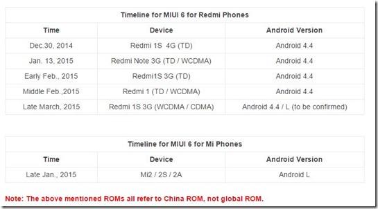 Update Android KitKat Xiaomi Redmi
