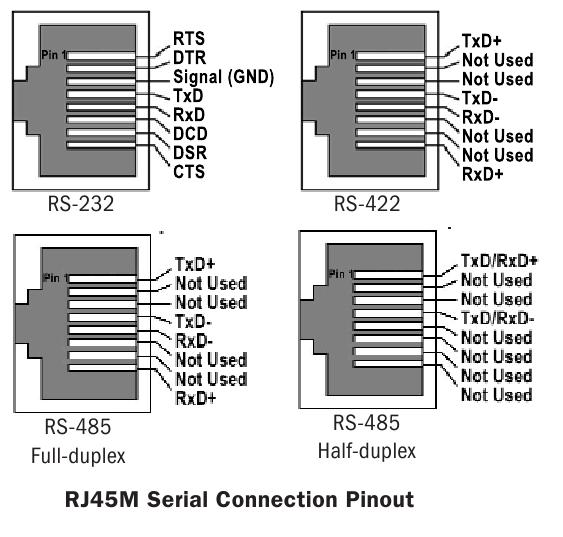 RS-485 pinout · Tuxotronic