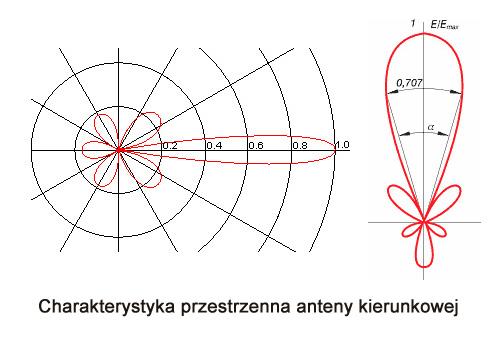 charakterystyka-przestrzenna-anteny-kierunkowej