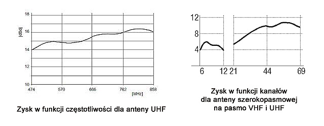 charakterystyki-zysku-anteny