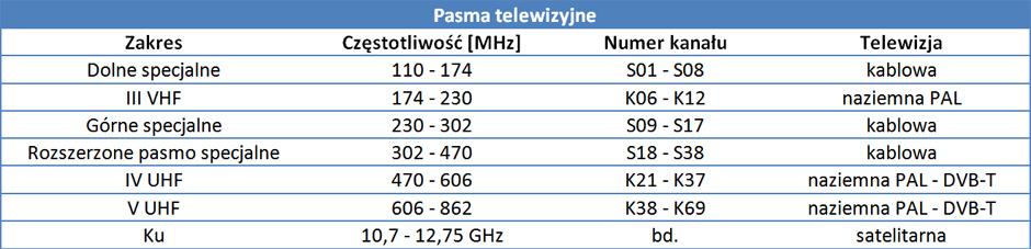 tabela-pasma-telewizyjne