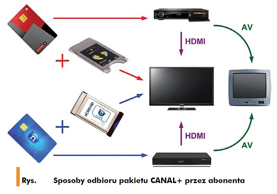 Sposoby-odbioru-pakietu-CANAL+-przez-abonenta
