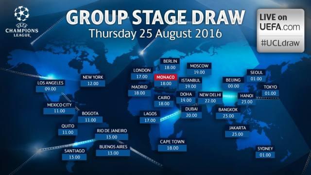 Ver Sorteo fase de grupos UEFA Champions Leagu